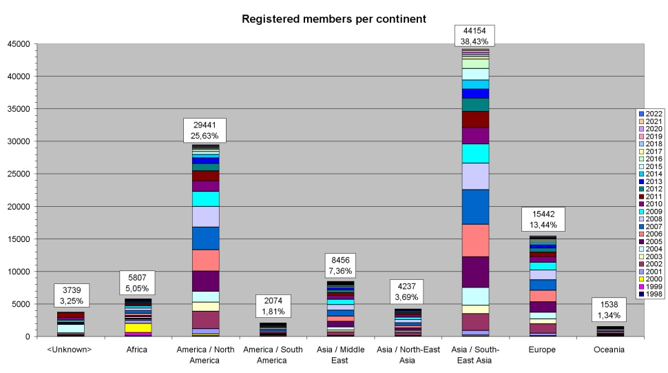 Registered members per continent